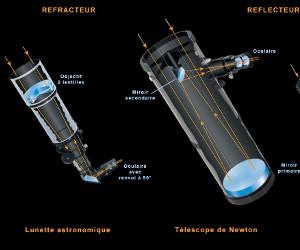 Comment Choisir son Télescope ou sa Lunette Astronomique